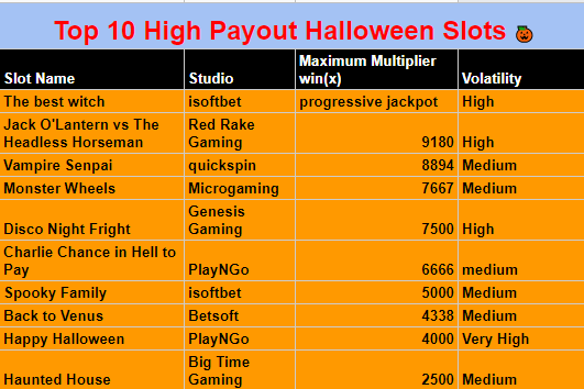 The image shows a list of the top ten high payout Halloween slots.