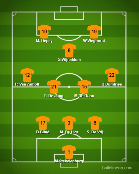 Netherlands kwụ n'ahịrị maka Netherlands na Czech Republic na Euro 2020